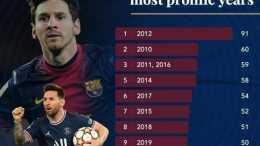 歷史第1人!梅西12年進球40+,非點球進球654個,少賽143場超C羅